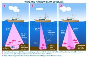 How Does a Fish Finder Work? fish finder Fishing
